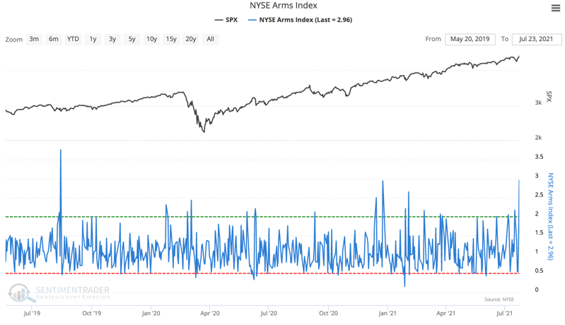 nyse arms index trin