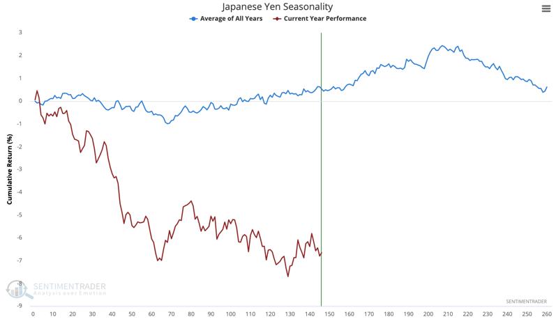 yen seasonality