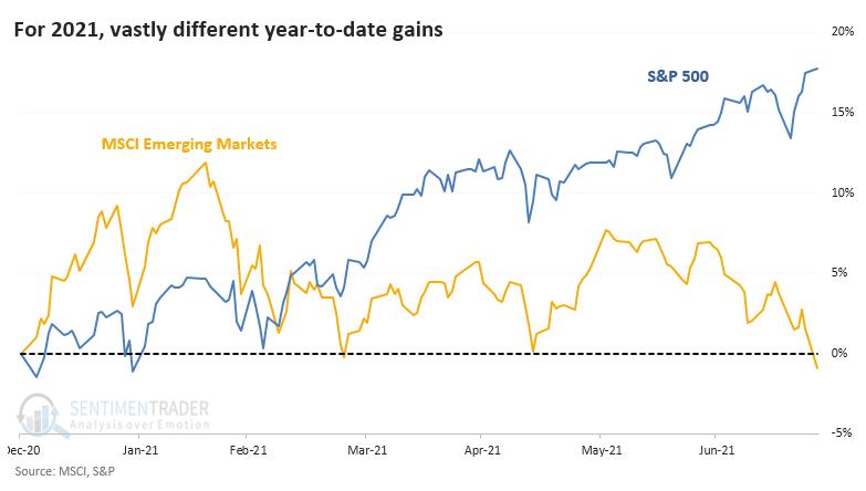 Emerging markets versus the S&P 500