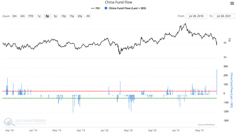 china fxi fund flow