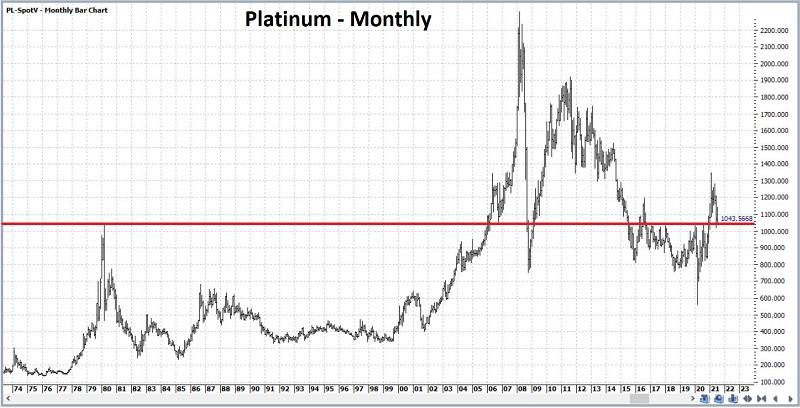 Platinum monthly price chart