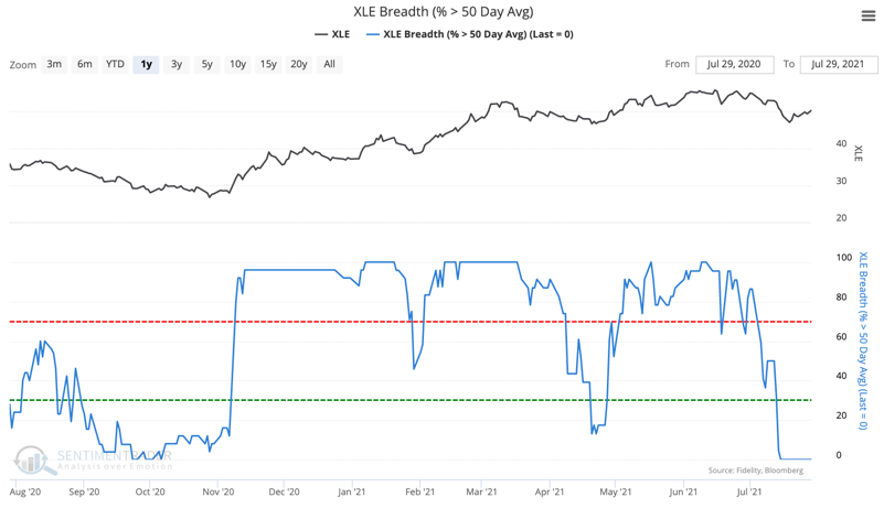 xle energy percent members above 50 day moving average