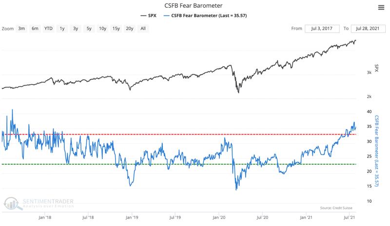 csfb fear barometer