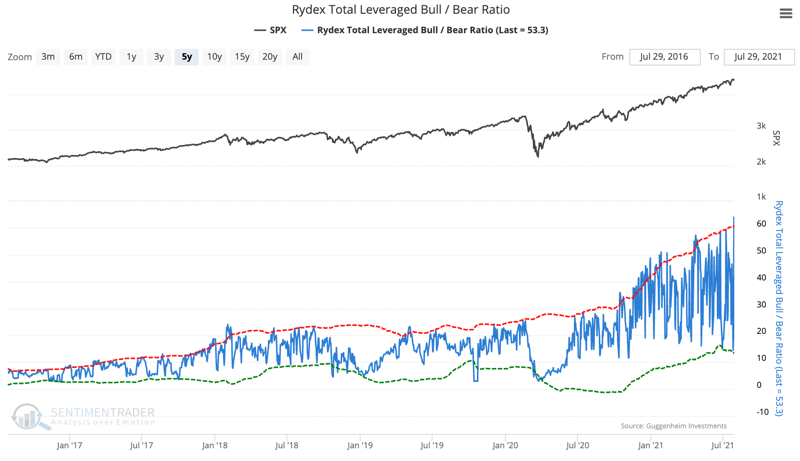 rydex leveraged bull bear ratio