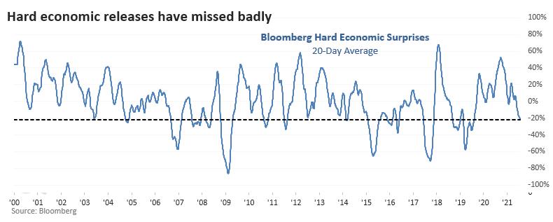 Hard economic surprises