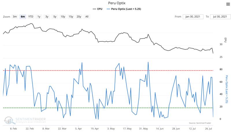 peru sentiment epu optimism index