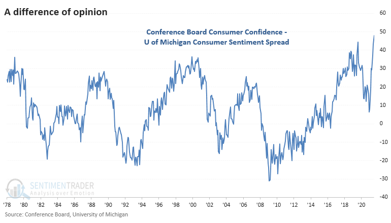 Consumer confidence versus consumer sentiment
