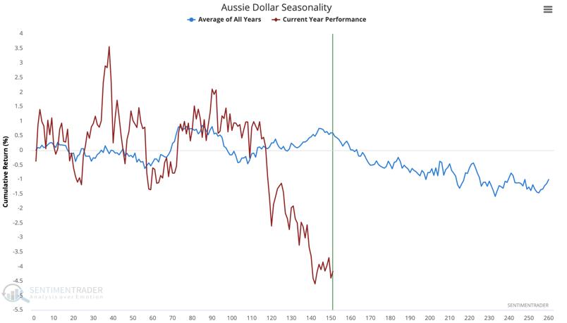 aussie dollar seasonality