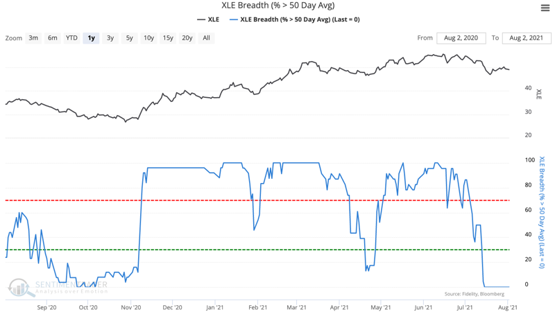energy stocks xle members above 50 day moving average