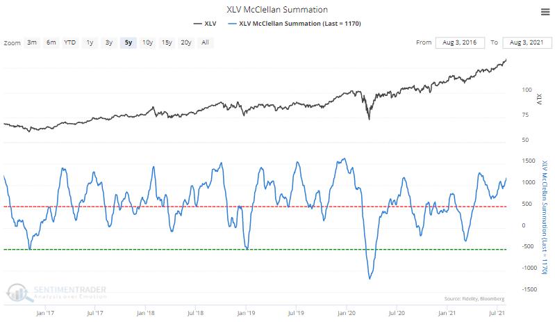 xlv health care mcclellan summation index