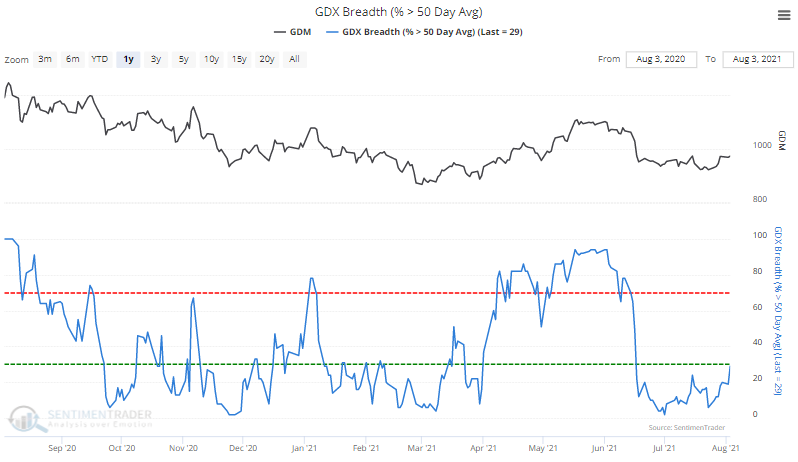 gdx gold miners above 50 day moving average