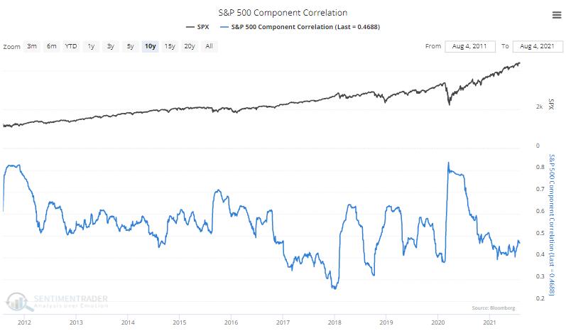 correlation among s&p 500 stocks