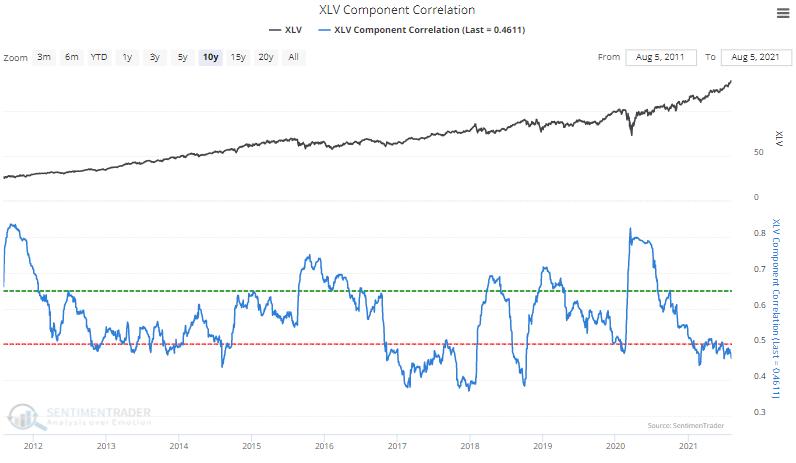 xlv health care member correlation