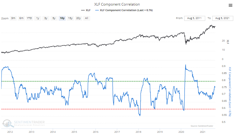 xlf financial stocks member correlation