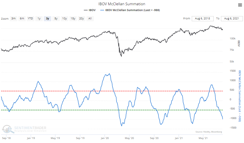 brazil ibovespa mcclellan summation index