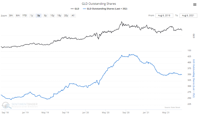 gold gld outstanding shares
