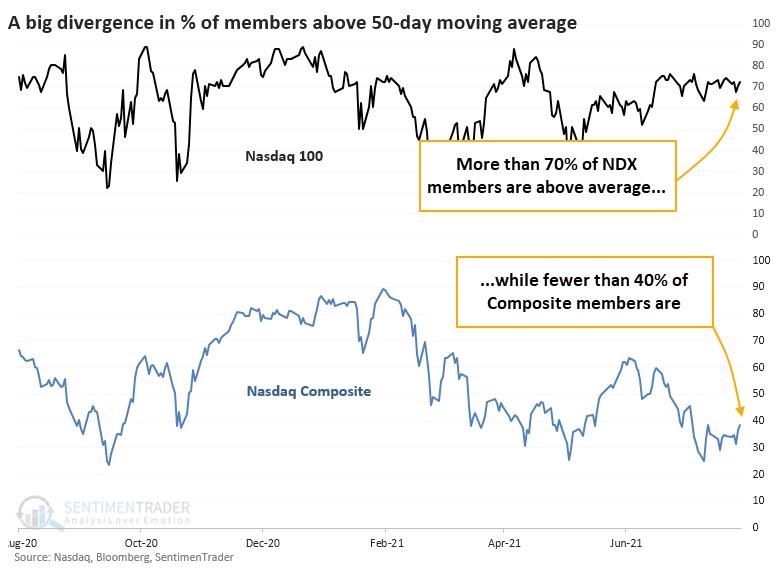 Nasdaq 100 vs Composite members above 50 day moving average