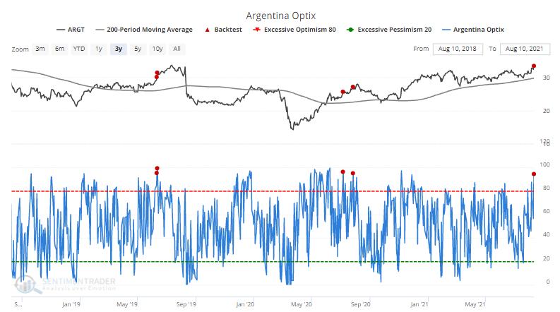 argt argentina optimism sentiment