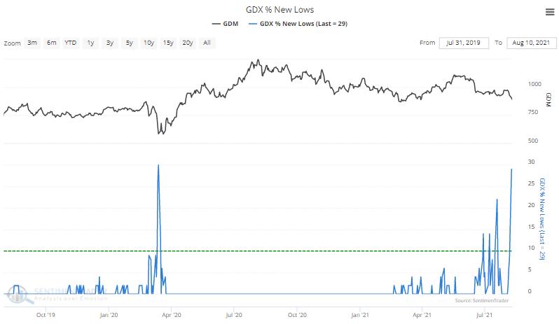 gdx gold miner members 52 week low