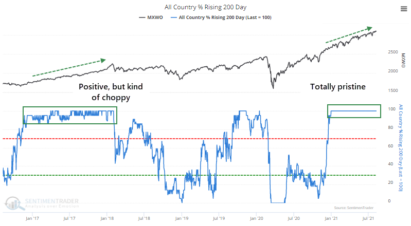 All country equity indexes with rising 200 day moving average