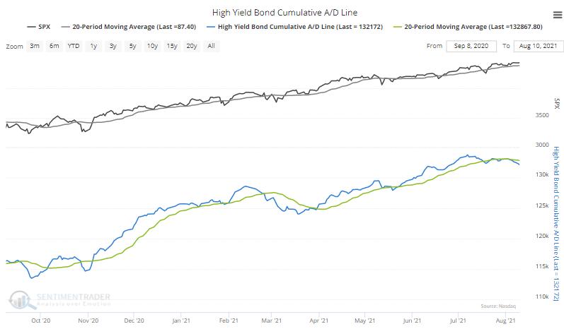 high yield bond advance decline line