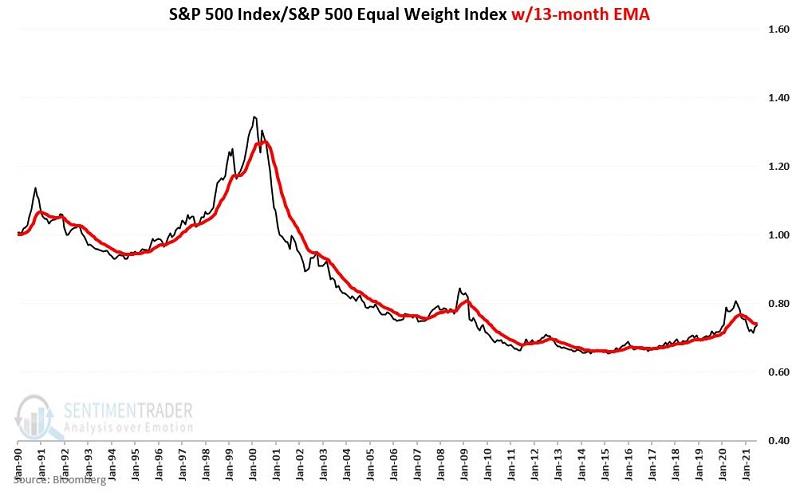 s&p 500 cap versus equal weight index