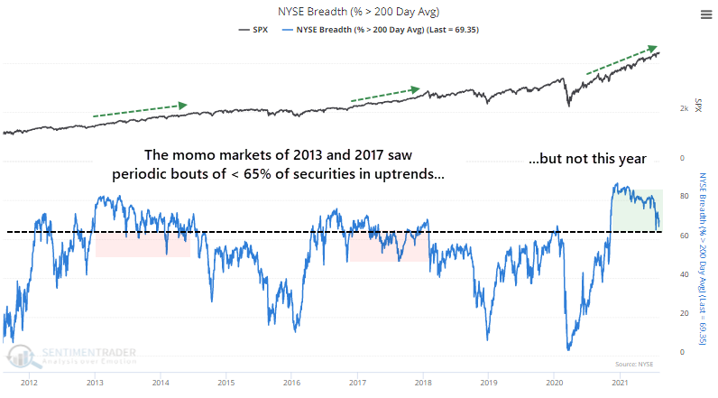 NYSE securities above their 200 day moving average