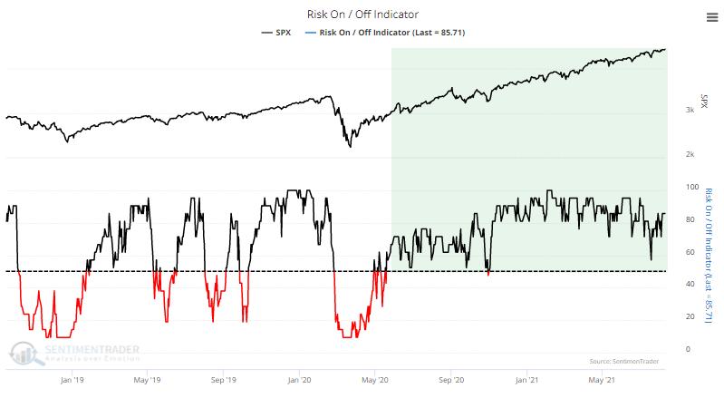 risk on indicator