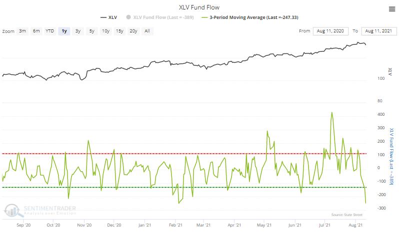 xlv health care fund flow