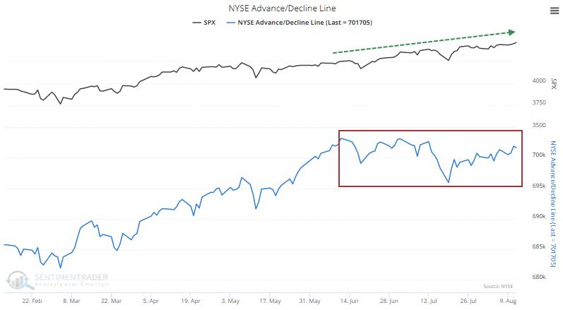 NYSE Cumulative Advance/Decline Line