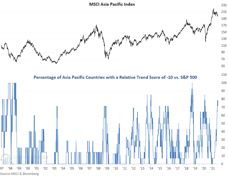 asia pacific relative trends