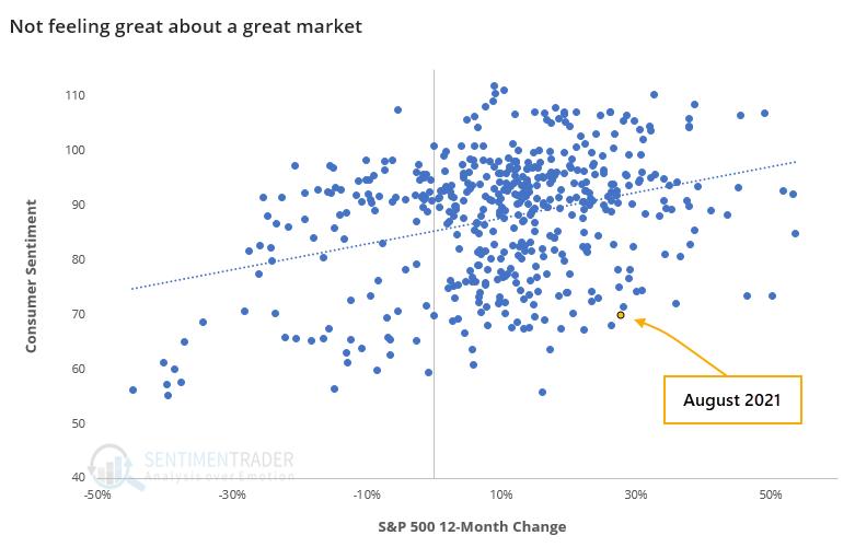 Consumer Sentiment versus S&P 500 change