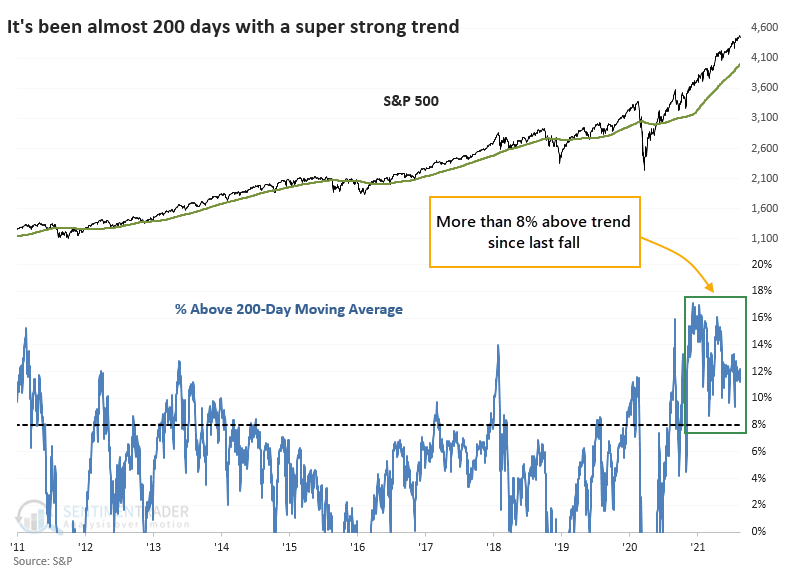S&P 500 more than 8% above 200 day average