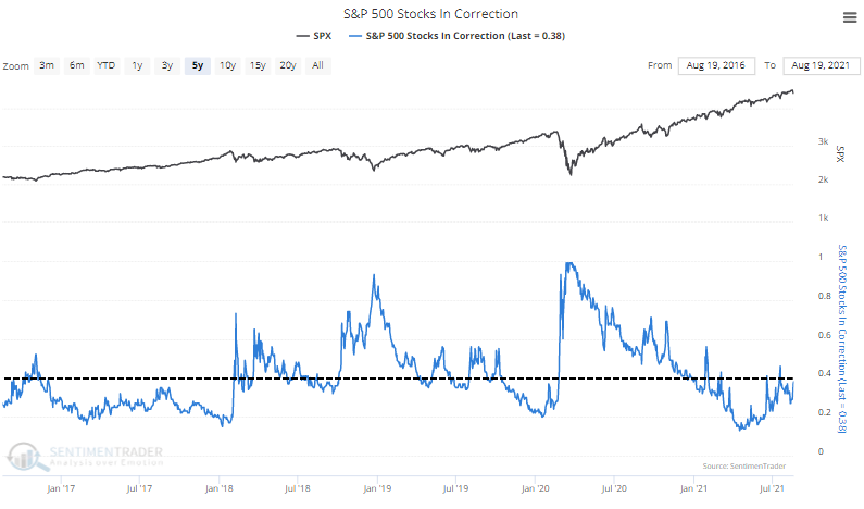 s&p 500 stocks in correction
