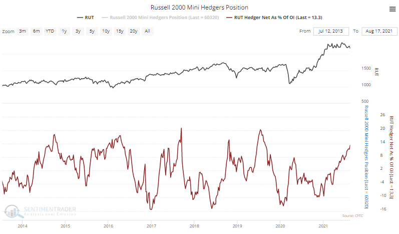 russell 2000 hedgers speculators