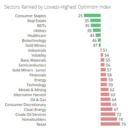 optimism index table