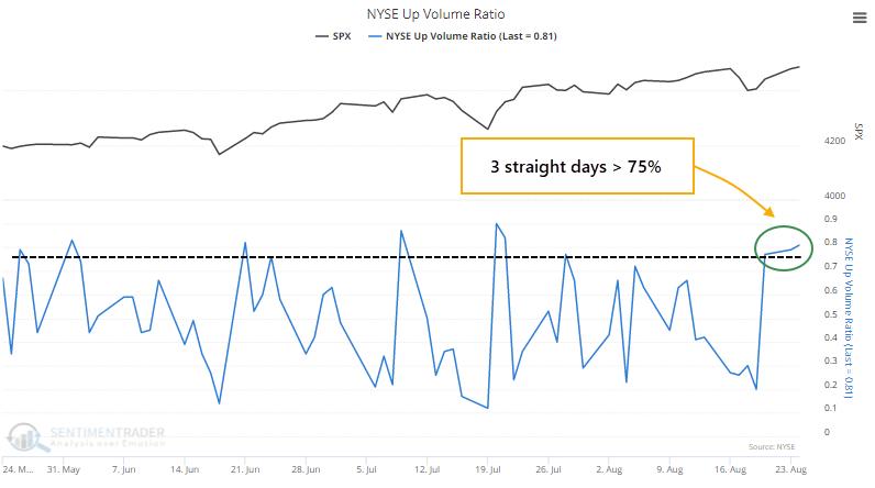 NYSE up volume