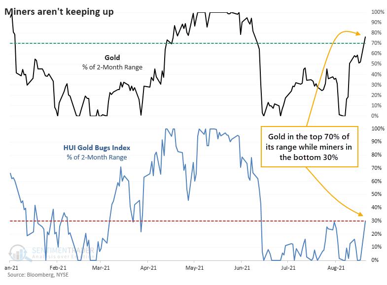 Gold versus miner 2 month range