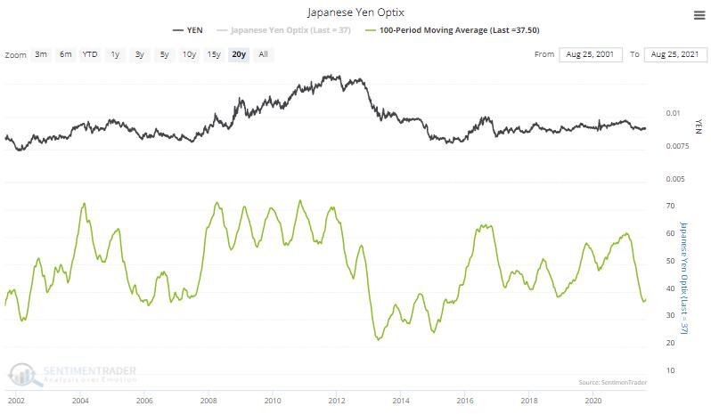 yen sentiment