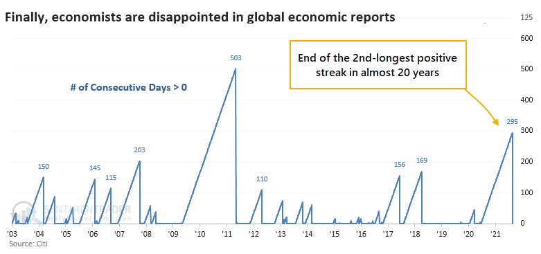 Global economic surprises