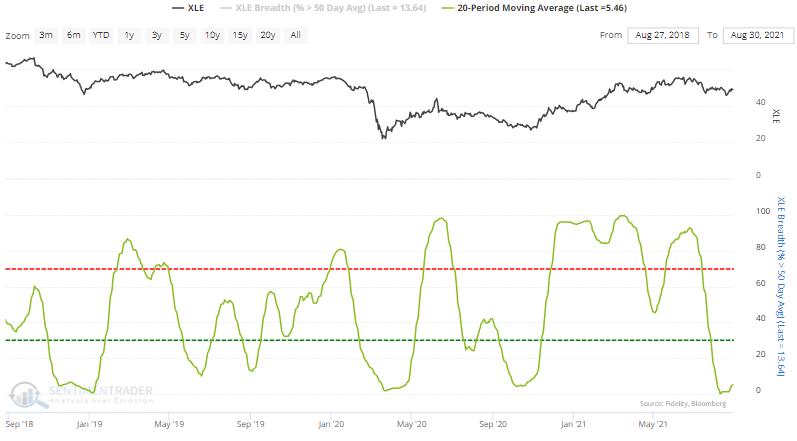 energy stocks above 50 day moving average