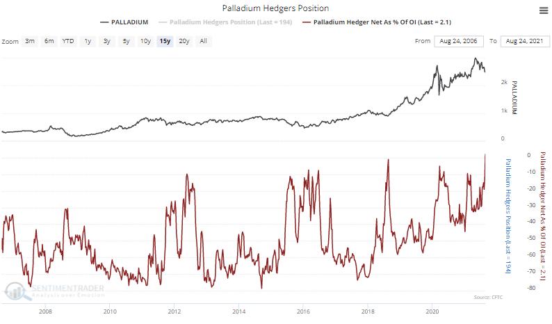 palladium sentiment hedgers cot speculators