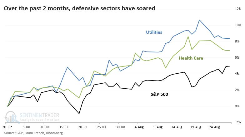 Utilities and Health Care versus S&P 500