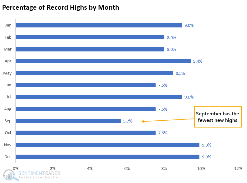 Record highs in August for S&P 500