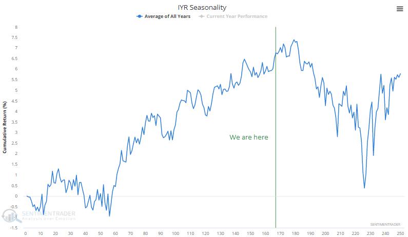iyr real estate seasonality
