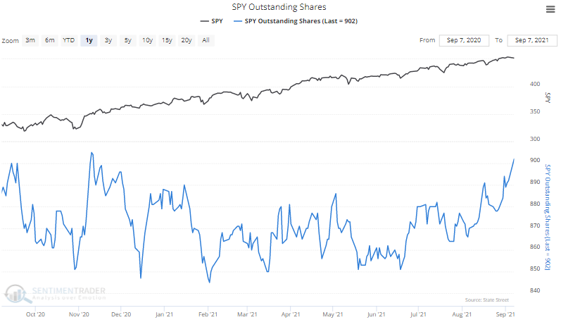 spy shares outstanding