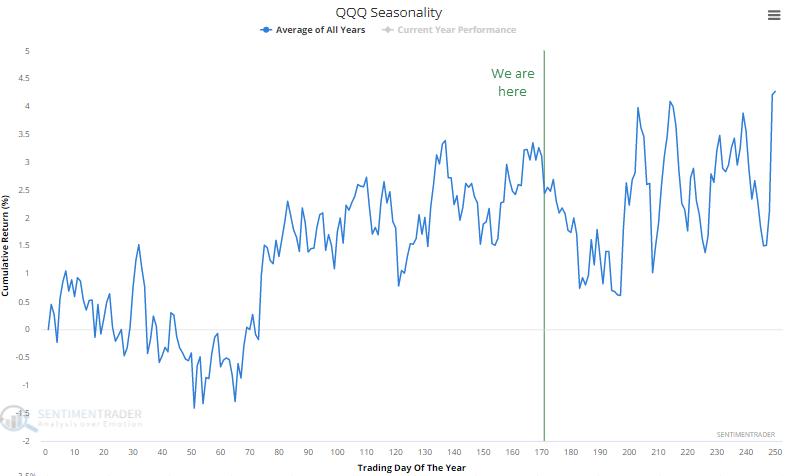qqq nasdaq 100 seasonality