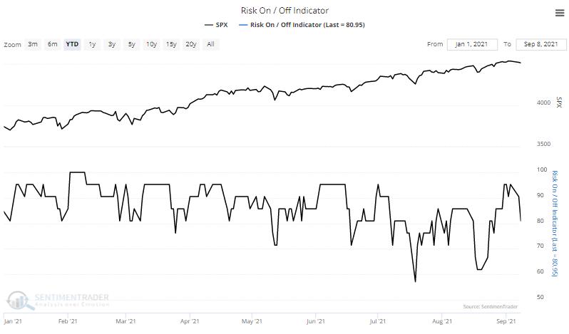 risk on risk off indicator sentiment