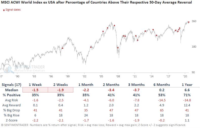 table msci world index trend reversal