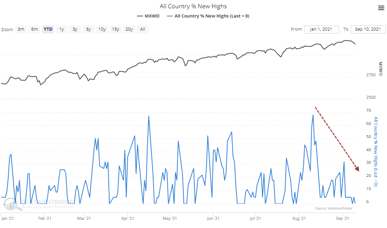 new highs in country indexes